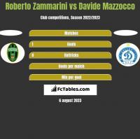 Roberto Zammarini vs Davide Mazzocco h2h player stats