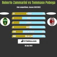 Roberto Zammarini vs Tommaso Pobega h2h player stats