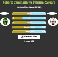 Roberto Zammarini vs Fabrizio Caligara h2h player stats
