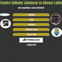 Sondre Solholm Johansen vs Akeem Latifu h2h player stats