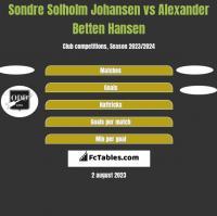 Sondre Solholm Johansen vs Alexander Betten Hansen h2h player stats