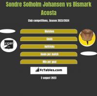 Sondre Solholm Johansen vs Bismark Acosta h2h player stats