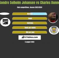 Sondre Solholm Johansen vs Charles Dunne h2h player stats