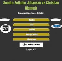 Sondre Solholm Johansen vs Christian Rismark h2h player stats