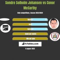 Sondre Solholm Johansen vs Conor McCarthy h2h player stats