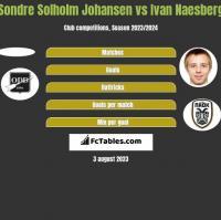 Sondre Solholm Johansen vs Ivan Naesberg h2h player stats