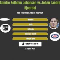 Sondre Solholm Johansen vs Johan Laedre Bjoerdal h2h player stats