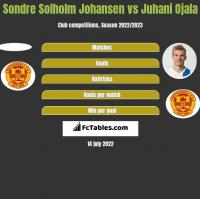 Sondre Solholm Johansen vs Juhani Ojala h2h player stats