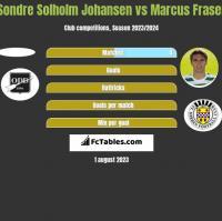 Sondre Solholm Johansen vs Marcus Fraser h2h player stats