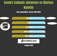 Sondre Solholm Johansen vs Markus Nakkim h2h player stats