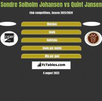 Sondre Solholm Johansen vs Quint Jansen h2h player stats