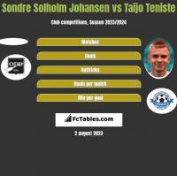 Sondre Solholm Johansen vs Taijo Teniste h2h player stats
