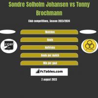 Sondre Solholm Johansen vs Tonny Brochmann h2h player stats