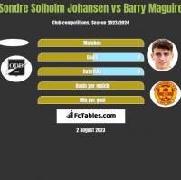 Sondre Solholm Johansen vs Barry Maguire h2h player stats
