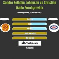 Sondre Solholm Johansen vs Christian Dahle Borchgrevink h2h player stats