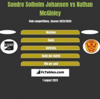 Sondre Solholm Johansen vs Nathan McGinley h2h player stats