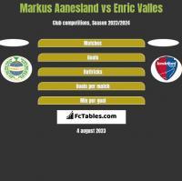Markus Aanesland vs Enric Valles h2h player stats