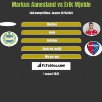 Markus Aanesland vs Erik Mjelde h2h player stats