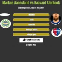 Markus Aanesland vs Haavard Storbaek h2h player stats