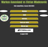 Markus Aanesland vs Stefan Mladenovic h2h player stats