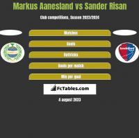Markus Aanesland vs Sander Risan h2h player stats