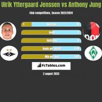 Ulrik Yttergaard Jenssen vs Anthony Jung h2h player stats