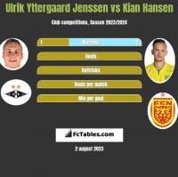 Ulrik Yttergaard Jenssen vs Kian Hansen h2h player stats