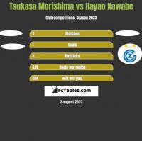 Tsukasa Morishima vs Hayao Kawabe h2h player stats