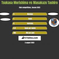 Tsukasa Morishima vs Masakazu Tashiro h2h player stats