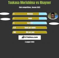 Tsukasa Morishima vs Rhayner h2h player stats
