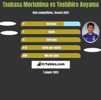 Tsukasa Morishima vs Toshihiro Aoyama h2h player stats