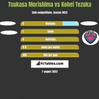 Tsukasa Morishima vs Kohei Tezuka h2h player stats