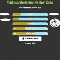 Tsukasa Morishima vs Koki Saito h2h player stats
