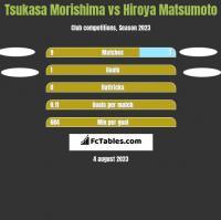 Tsukasa Morishima vs Hiroya Matsumoto h2h player stats