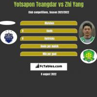 Yotsapon Teangdar vs Zhi Yang h2h player stats