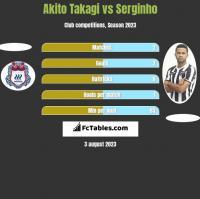 Akito Takagi vs Serginho h2h player stats