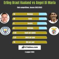 Erling Braut Haaland vs Angel Di Maria h2h player stats