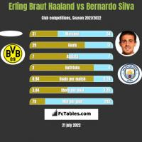 Erling Braut Haaland vs Bernardo Silva h2h player stats