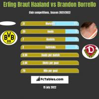 Erling Braut Haaland vs Brandon Borrello h2h player stats
