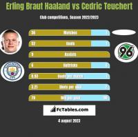 Erling Braut Haaland vs Cedric Teuchert h2h player stats