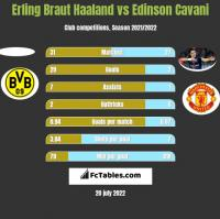 Erling Braut Haaland vs Edinson Cavani h2h player stats