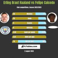 Erling Braut Haaland vs Felipe Caicedo h2h player stats