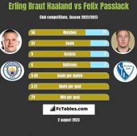 Erling Braut Haaland vs Felix Passlack h2h player stats