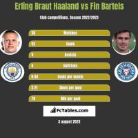 Erling Braut Haaland vs Fin Bartels h2h player stats