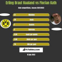 Erling Braut Haaland vs Florian Kath h2h player stats