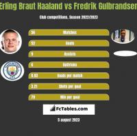 Erling Braut Haaland vs Fredrik Gulbrandsen h2h player stats