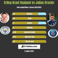 Erling Braut Haaland vs Julian Draxler h2h player stats