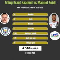 Erling Braut Haaland vs Manuel Seidl h2h player stats