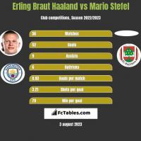 Erling Braut Haaland vs Mario Stefel h2h player stats