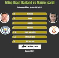 Erling Braut Haaland vs Mauro Icardi h2h player stats